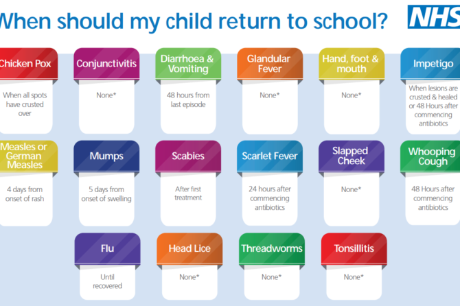 When should my child return to school after an illness?
