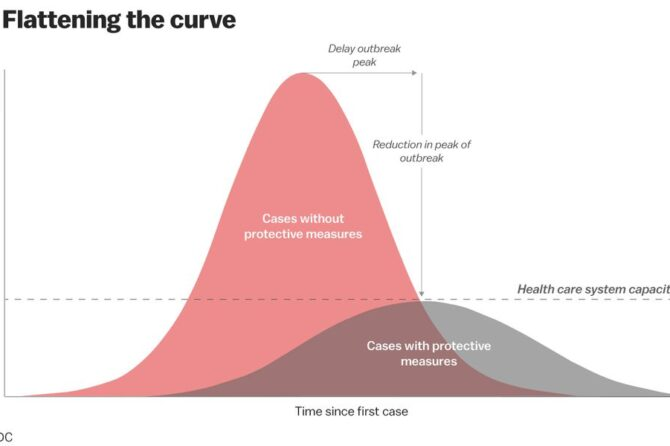 Social Isolation for C19. What can you do? Flattening the Curve